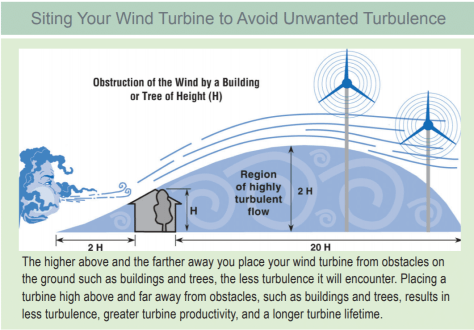 Wind Turbine Placement