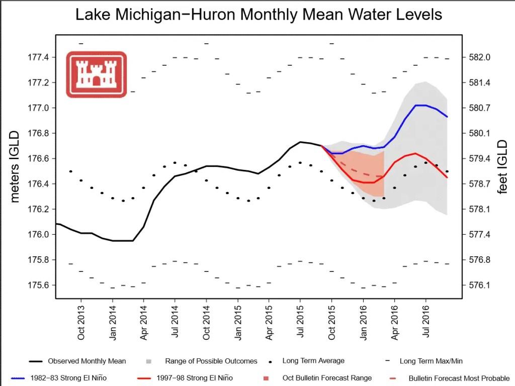 Lake Huron-Michigan Water Levels 2016