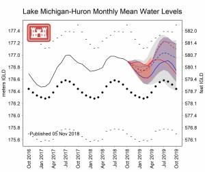 Lake Huron-Michigan Water Levels