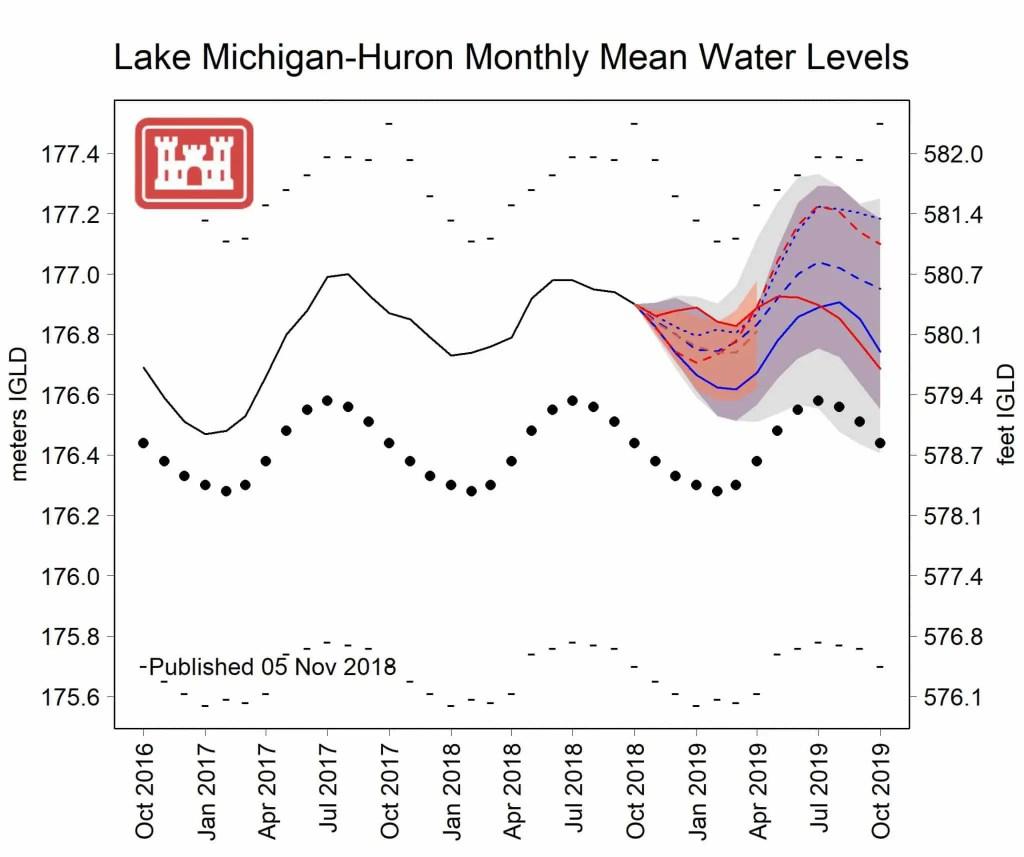 Lake Huron-Michigan Mean Water Levels 2018