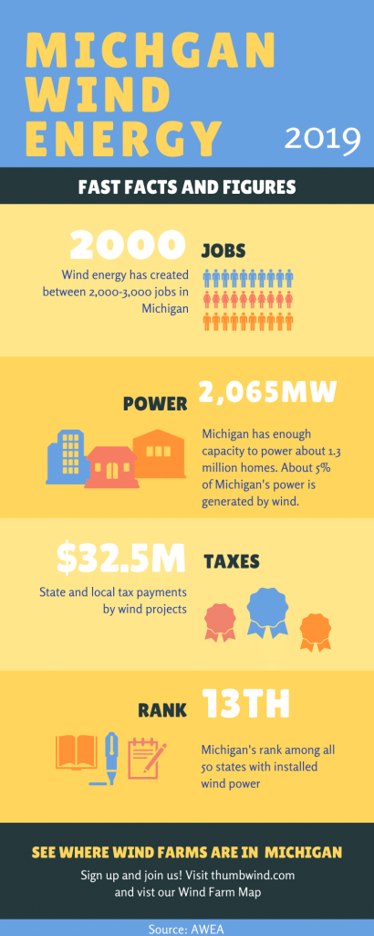 Wind Energy in Michigan 2019 infographic