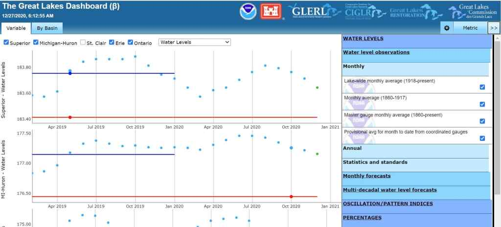 Great Lakes Water Level Dashboard