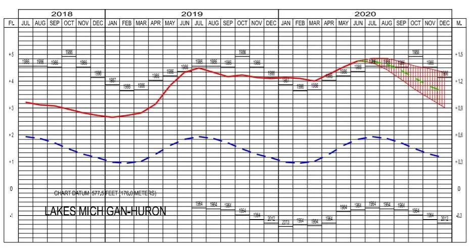 Michigan Huron Lake Levels July 2020