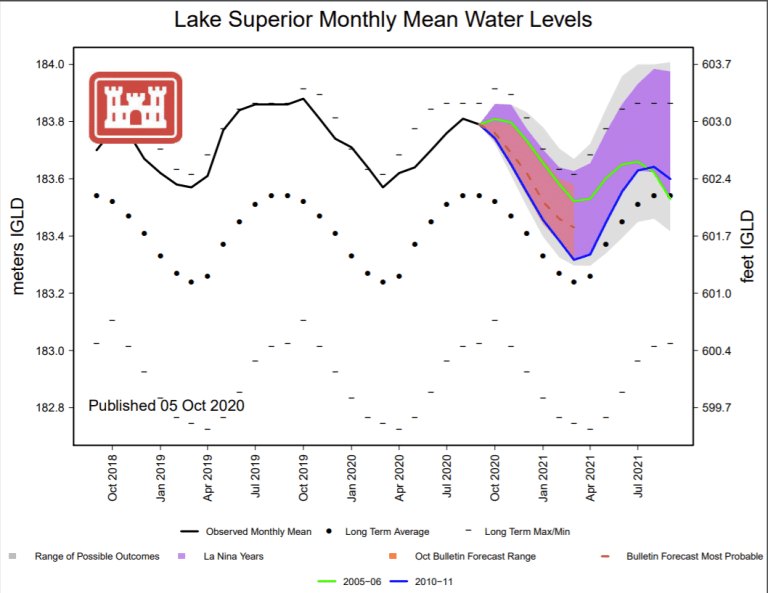 October 2020 Lake Superior Water Levels