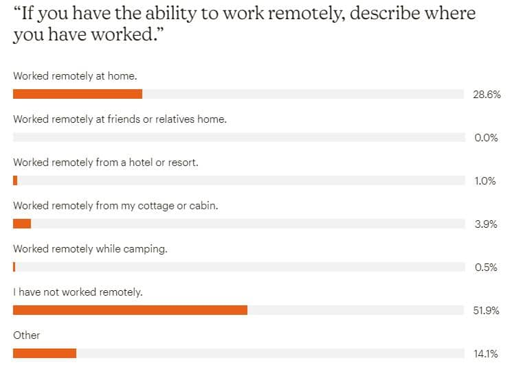 Working Remotely During The Pandemic - Covid Impact Survey