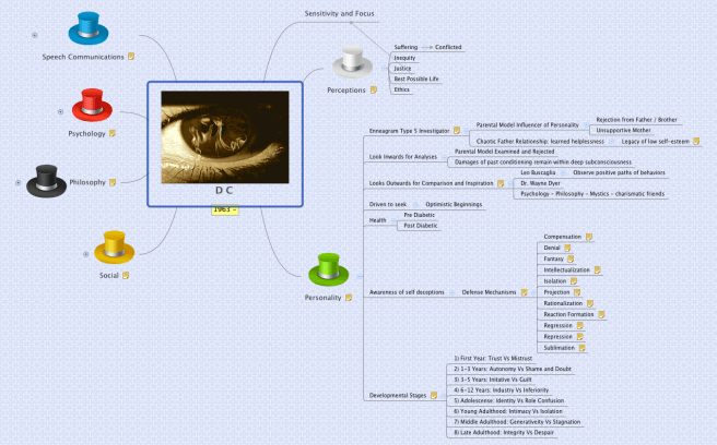 DC Mind Map Personality