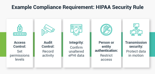 Principle of Least Privilege Example: Compliance Requirements