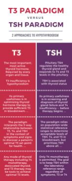 T3 paradigm vsresus TSH paradigm