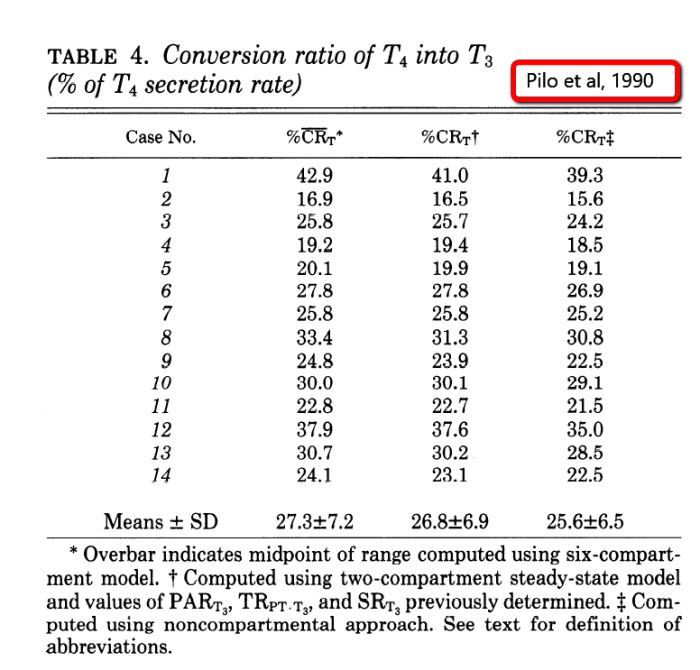 Pilo-Table4-Conversion-rate