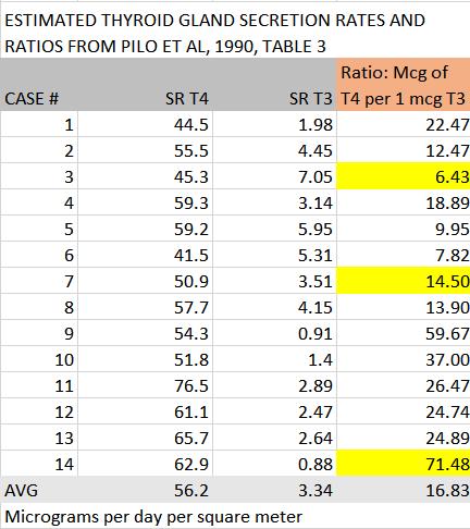 Pilo-Table3-T4-T3-RATIO