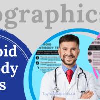 Infographics for Antibody testing