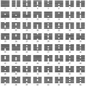 Les soixante-quatre hexagrammes du Classique des changements