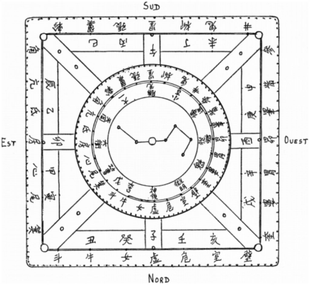 Représentation de la table de divination des Han postérieur