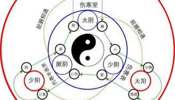 Illustration des six niveaux dans la théorie des méridiens