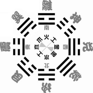 Diagramme des trigrammes dans la succession du ciel postérieur du roi Wen