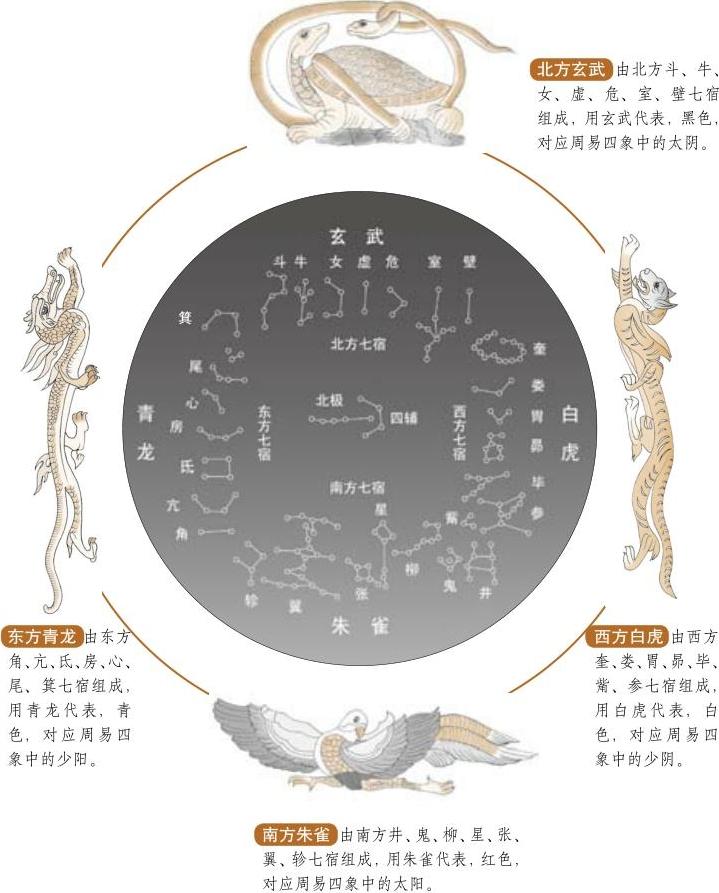 Les étoiles de l'écliptique en 28 constellations