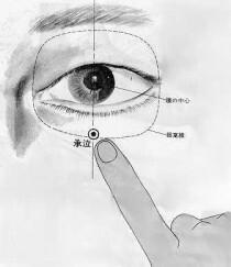 承泣 chéng qì est le premier point du méridien de l'estomac