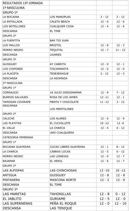 Resultados y clasificaciones Bola Canaria