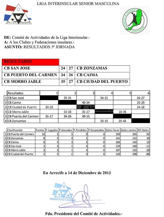 Resultados de la copa Cabildo de Fuerteventura y de la Liga Interinsular senior masculina de Balonmano