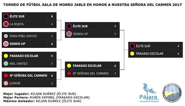 El Torneo de Fútbol Sala de las Fiestas de Ntra. Sra. del Carmen 2017 de Morro Jable, ya tiene campeón.