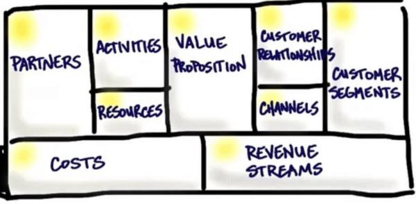 Naar nieuwe businessmodellen