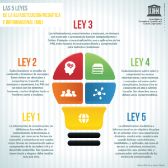 Infografía con las 5 leyes de la alfabetización mediática e informacional