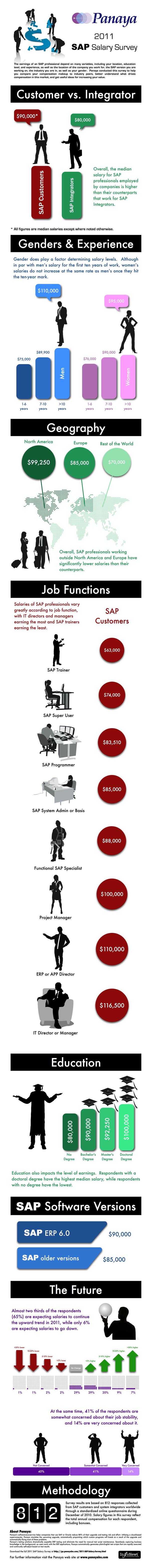 Encuesta de salarios SAP