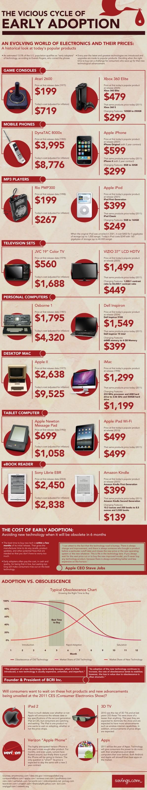 El caro vicio de comprar tecnología cuando sale al mercado