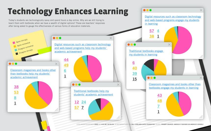 Cómo piensan los profesores que la tecnología puede ayudar en el aula