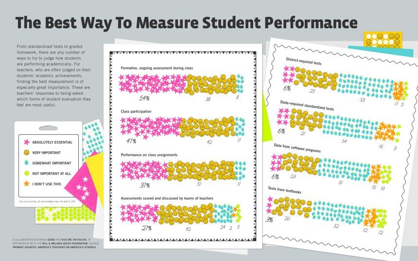 ¿Cómo piensan los profesores se debe medir el logro estudiantil?