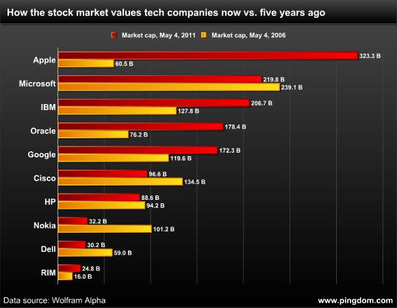 ¿En cuanto están valoradas las empresas de tecnología?