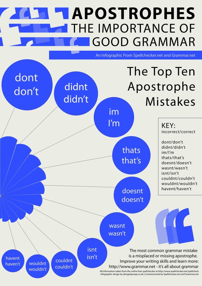 Aprende inglés: uso correcto de los apóstrofes