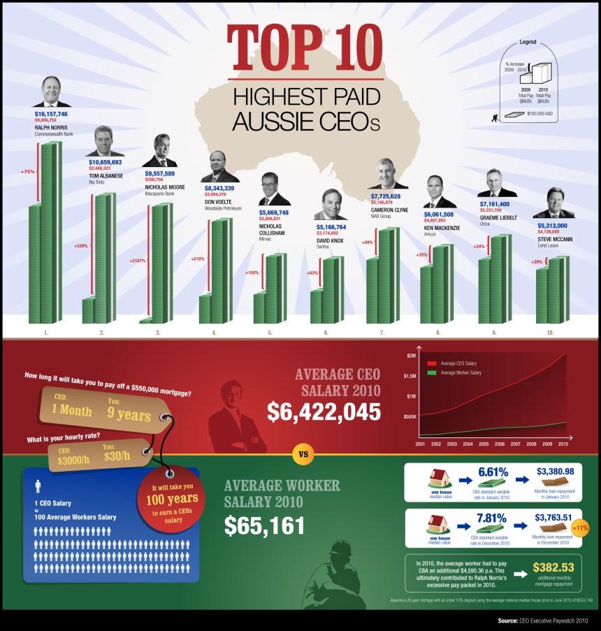 Los 10 CEO mejor pagados de Australia