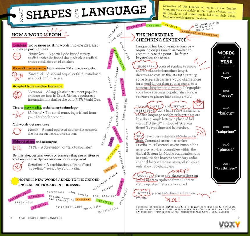Aprende inglés: cómo nace una palabra