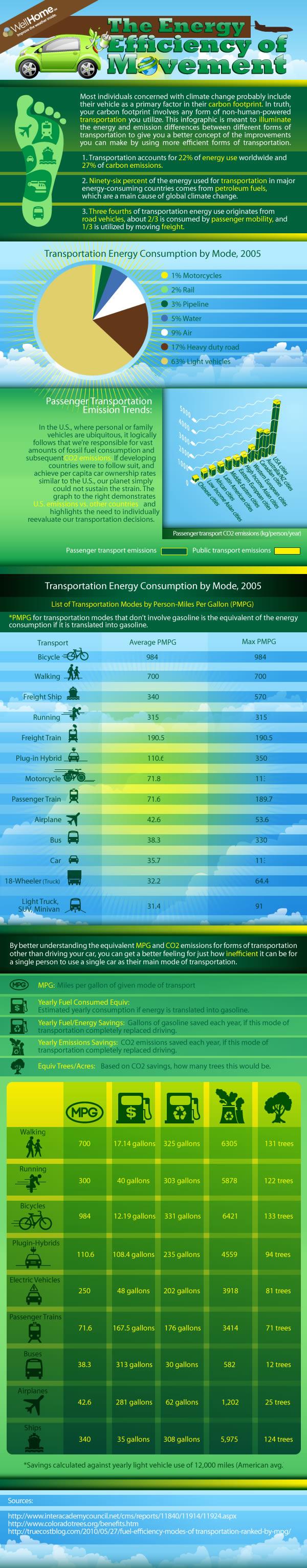 Eficiencia energética en el transporte