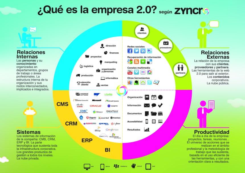Cómo es una empresa 2.0