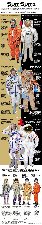 La evolución de los trajes espaciales