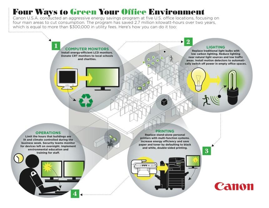 4 formas de hacer más ecológica tu oficina