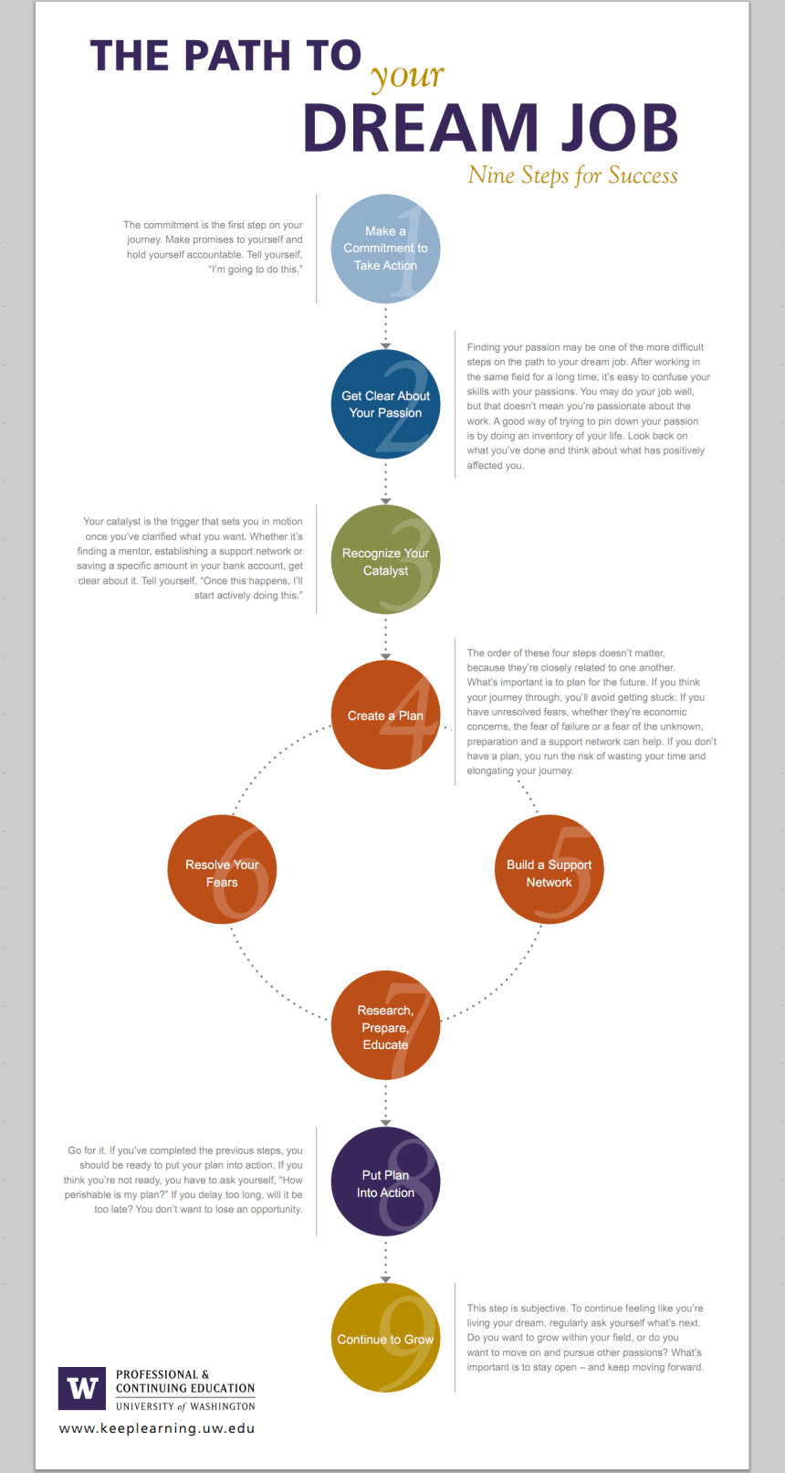 Las 9 etapas para descubrir el trabajo de tu vida