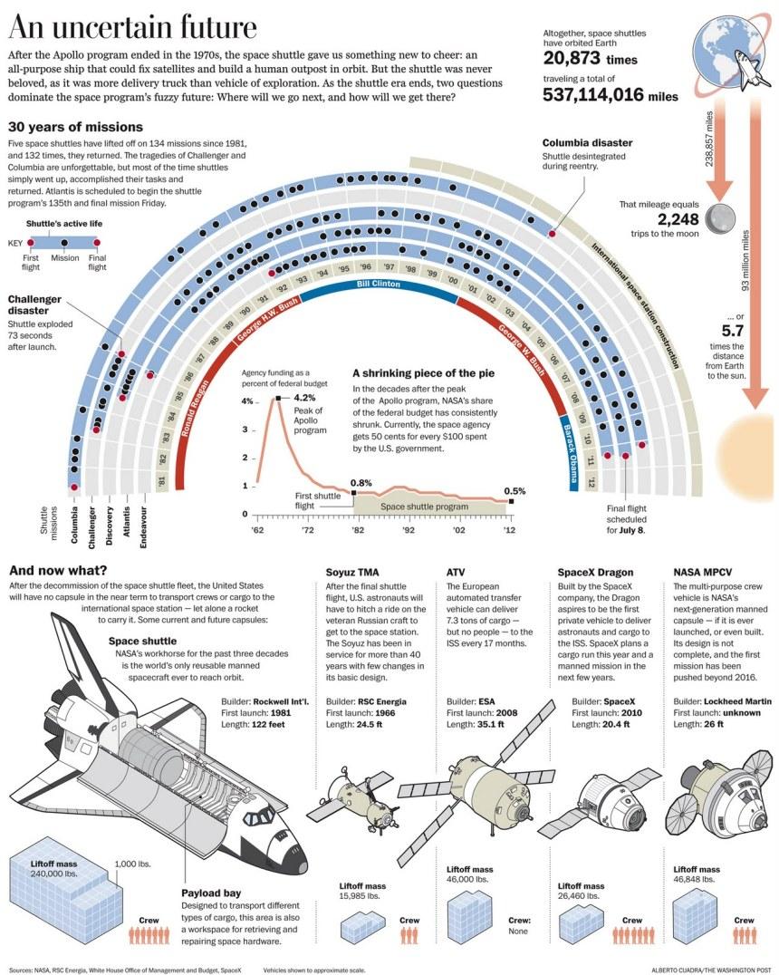 Historia del transbordador espacial