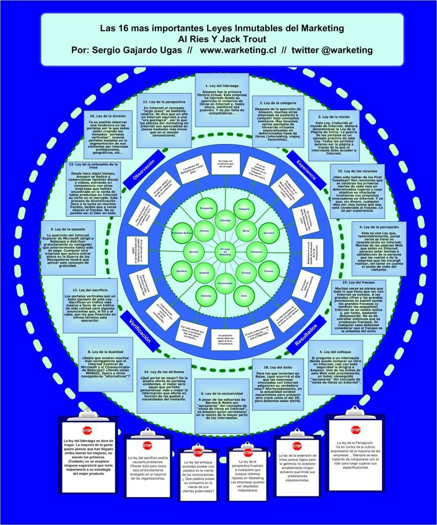 Las 16 leyes inmutables del marketing en Internet
