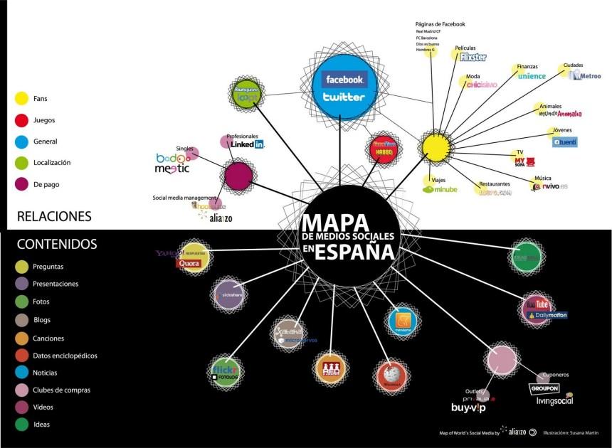 El mapa de los medios sociales en España