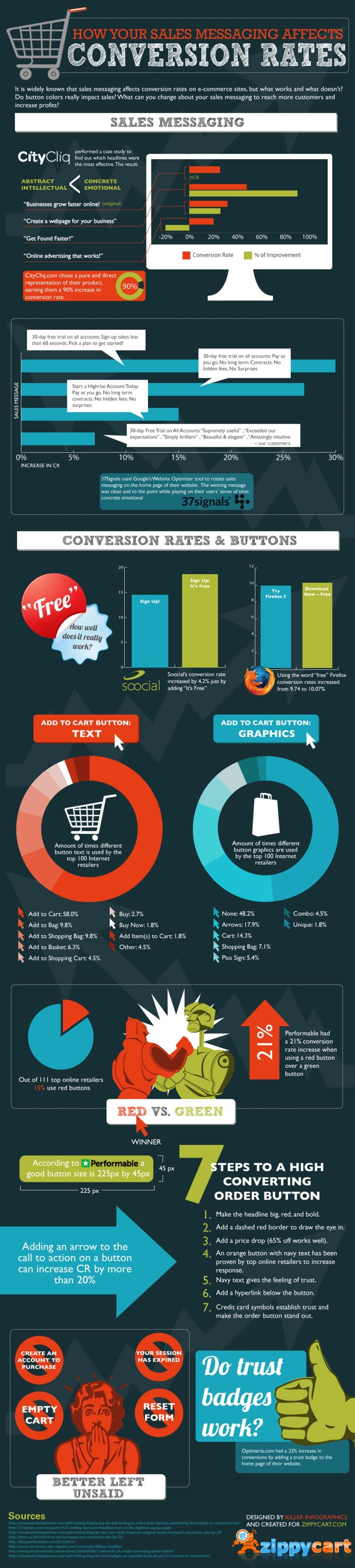 Cómo los mensajes afectas a tus ventas online