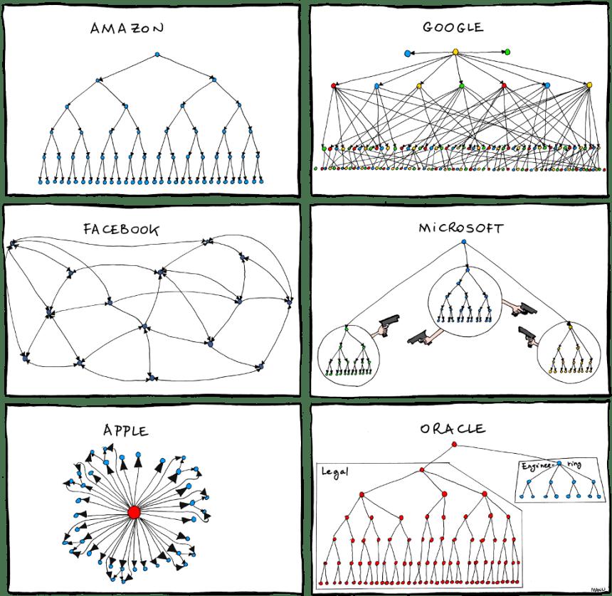 Los organigramas de las empresas de tecnología