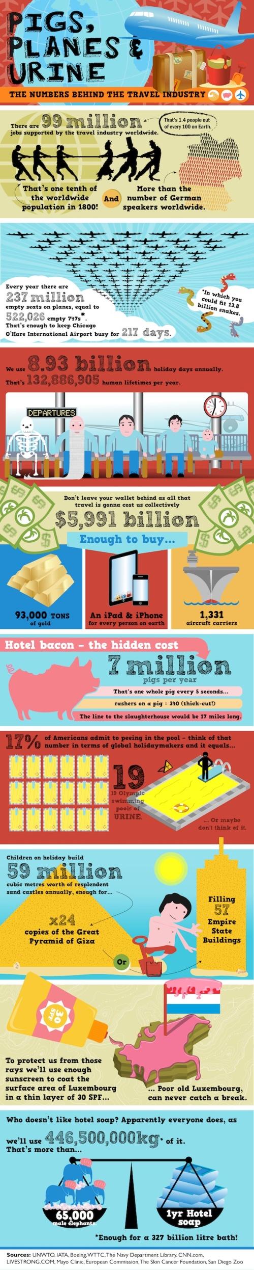 Algunos datos del sector del turismo