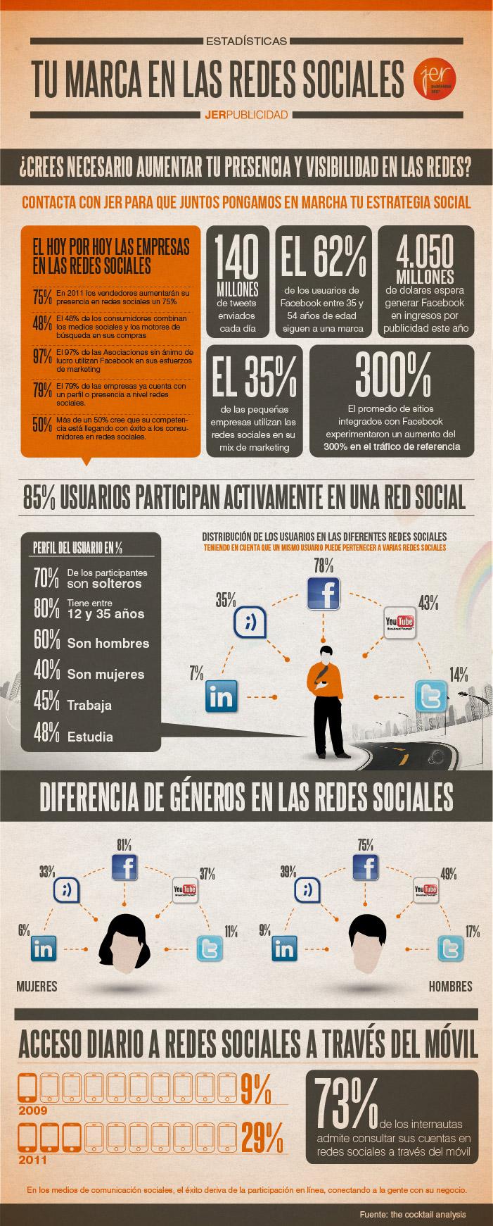 Tu marca en las redes sociales