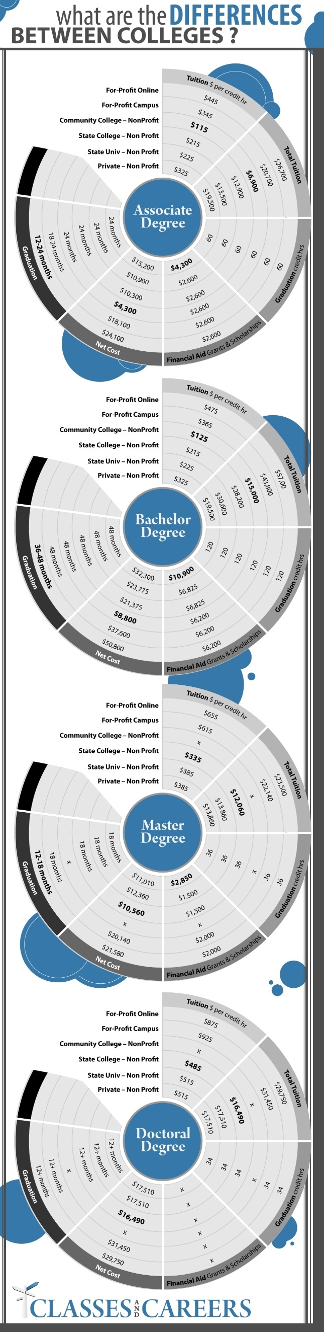 Diferencias entre universidades (USA)