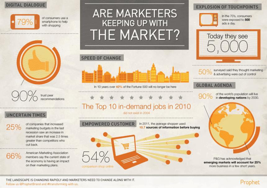 ¿Los profesionales del marketing se mantienen con el mercado?