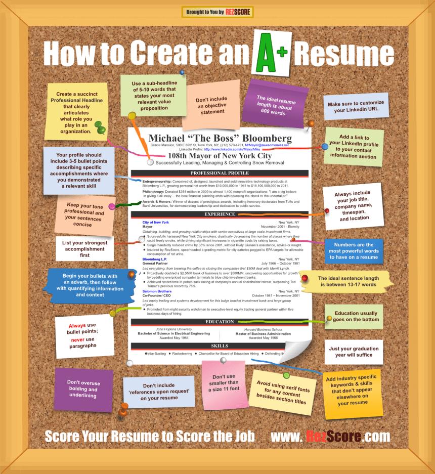 Cómo crear un curriculum de A+
