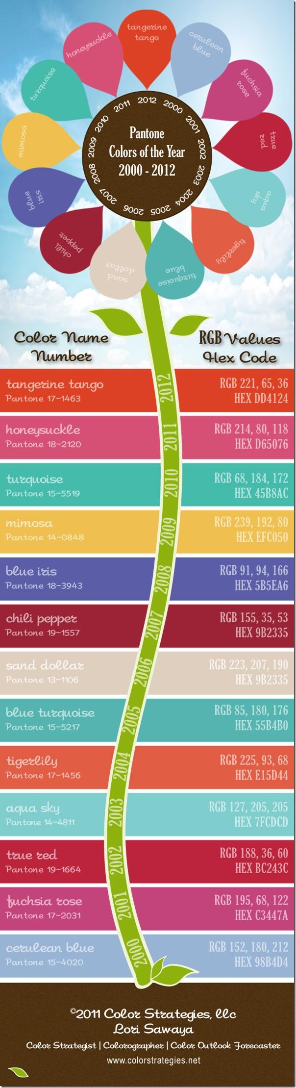 Los colores del año 2000-2012 (Pantone)